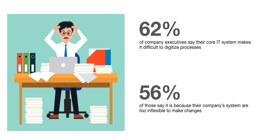 Source: Giving Up on Digitalization Initiatives, TrackVia