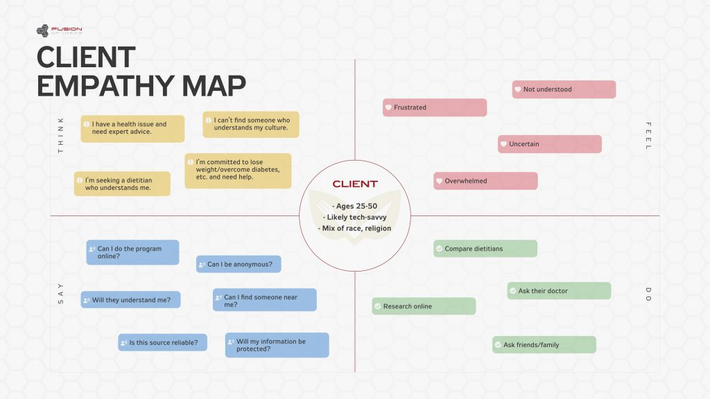 An Empathy Map defines your audience and helps to understand what drives user behavior