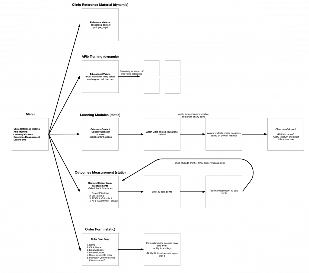 The flowchart is a visual aid that represents the anatomy and high-level functionality, showing the complete flow of the application.